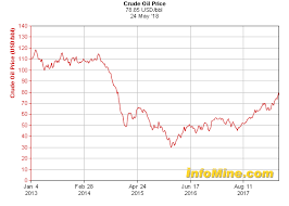 Oil Price Chart 2013 5 Year Crude Oil Prices Crude Oil Price Chart Crude Oil