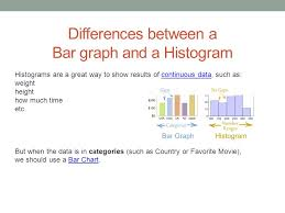 Difference Between Bar Chart And Histogram Data About Us Day 5 Histograms Differences Between A Bar