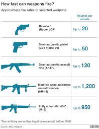 Hard No There Bbc Gat Daily Guns Ammo Tactical