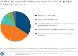 Study Finds Almost All Who Would Be Affected By Ky Medicaid