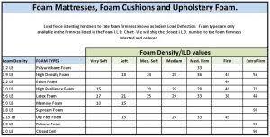 Sofa Foam Density Chart Handsonmattress Com