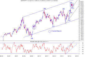 Bank Nifty Yesterday Chart Elliott Wave India Taking Technical Analysis To Next Level