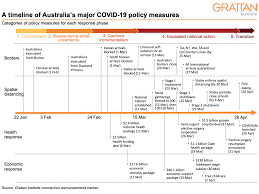 The second lockdown in melbourne will be key to getting contact tracing to a manageable level, an epidemiologist has said, as victoria struggles to cope with around 5. Australia S Covid 19 Response The Story So Far Grattan Institute