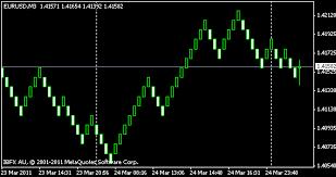 Renko Tick Chart Plug In For Metatrader 4 5 Forex