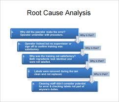 12 Sample Useful Root Cause Analysis Templates Pdf Word