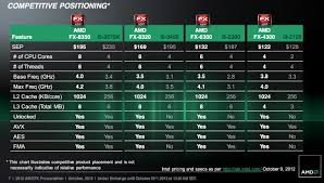 Amd Processors Chart Intel I7 Processor Comparison Chart Lamasa Jasonkellyphoto Co