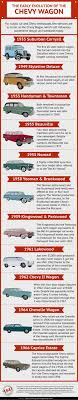 NEW GRAPHIC SHOWS THE EVOLUTION OF CHEVY STATION WAGONS FROM 1935 ...