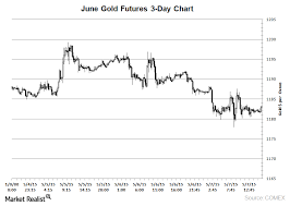Gold Prices Drop Again Led By The Strong Dollar Market