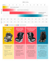 Car Seat Chart Car Seats