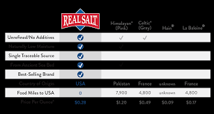 Salt Comparison Chart Comparing Real Salt To Himalayan Or Celtic Real Salt