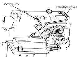 repair guides crankcase emission controls crankcase 1 2 5l engine ccv system
