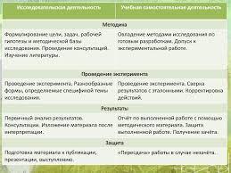 Организация проектной и исследовательской деятельности учащихся  18