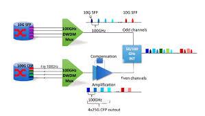 Dwdm Wavelengths Chart Dwdm Mux Archives Fiber Optic Componentsfiber Optic Components