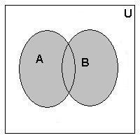 Set Operations And Venn Diagram Set Operations