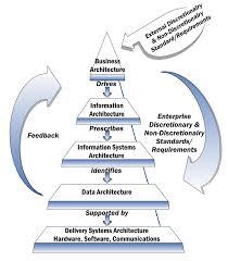 Enterprise Architecture Framework Wikipedia