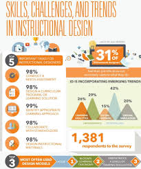 Instructional Design Examples In Education Instructional Design Skills Challenges And Trends