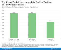 2018 cadillac tax. contemporary 2018 2018 cadillac tax thresholds and cadillac tax s