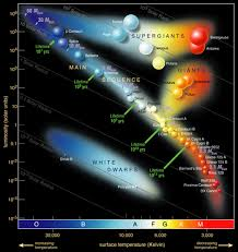 Star Sequence Chart Main Sequence Freestarcharts Com