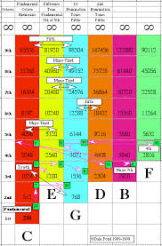 Dance Music Frequency Chart Sympathetic Vibratory Physics 1 21 It Really Is A