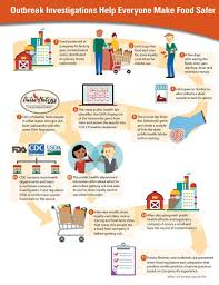 safer food saves lives vitalsigns cdc graphic outbreak investigations help everyone make food safer click to view larger image and