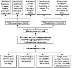 Влияние лекарственных препаратов на изменение клинико  Механизм фармакологической интерференции включает в себя изменения под действием лекарства патологического процесса побочное действие лекарственных веществ