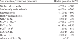 Range Of Oxidation Reduction Potential Values In Oxidized