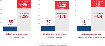 Improve Your Sat Scores An Average Of 350 Points A List