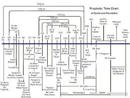 Bible Conversion Chart For Sdas Prophetic Time Chart Of Daniel And Revelation