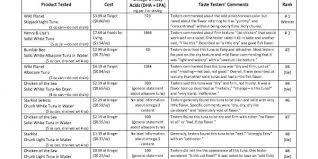 Comparing Canned Tuna Msu Health4u