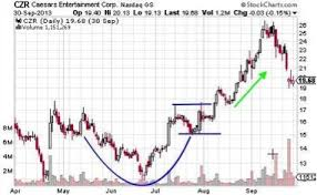 The Cup And Handle Chart Pattern