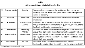 are you a level six leader  table 1 a purpose driven model of leadership
