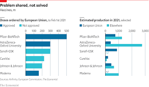 Coronavirus vaccine maker curevac has said it hopes its covid shot will receive european approval in the second quarter. Vaccine Protectionism Endangers The Global Fight Against Covid 19 The Economist