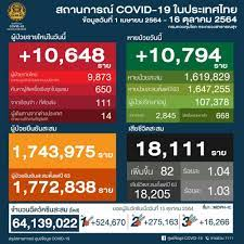 โควิดวันนี้ ติดเชื้อเพิ่ม 10,648 ราย หายเพิ่ม 10,794 ราย ดับอีก 82 ศพ