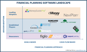 Advisors Guide To The Best Financial Planning Software