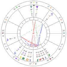 Walt Disney Birth Chart Walt Disney Horoscopes Of Famous People
