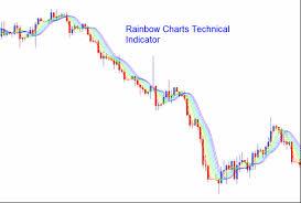 Rainbow Charts Indicator Rainbow Charts Technical Indicator Analysis Trading