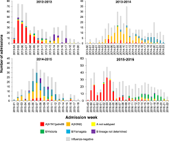 Epidemiology of influenza in <b>pregnant women</b> hospitalized <b>with</b> ...