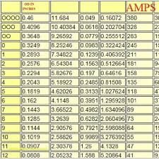 Copper Wire Weight Chart