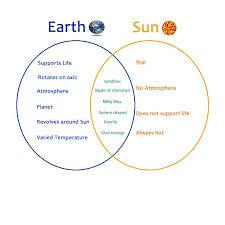 Earth Moon Venn Diagram Image Result For Sun Earth Moon Venn Diagram Sun Earth