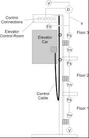 system applications elevator recall connections and considerations