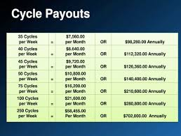 How Much Money Can You Earn With Mlm Isagenix Talented