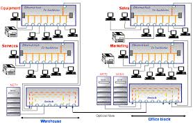 weblan designer wired lan scenarios answer