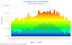 Los Angeles United States Weather 2020 Climate And Weather