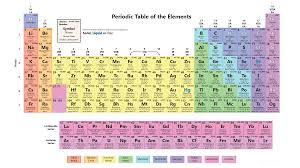 table works periodic table wallpaper with all 118 elements