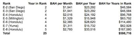 Active Duty Bah Pay Chart The Basic Allowance For Housing Helping Military Members