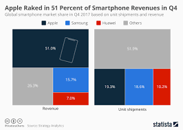 Chart Apple Raked In 51 Percent Of Smartphone Revenues In
