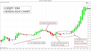 How To Find Pullback Trade Zones With Heiken Ashi