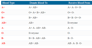 33 Specific Diets By Blood Type Chart