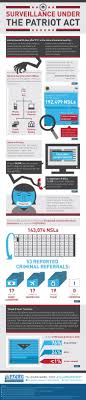 best images about what price dom news the patriot act surveillance infographic