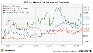Aluminium Oxide Price Chart 3 Top Aluminum Stocks To Consider Buying Now The Motley Fool